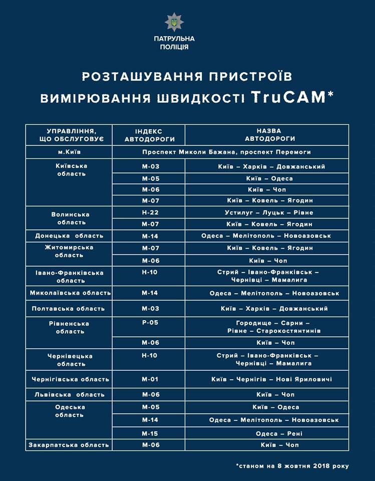 Официально: опубликован список трасс с контролем скоростного режима
