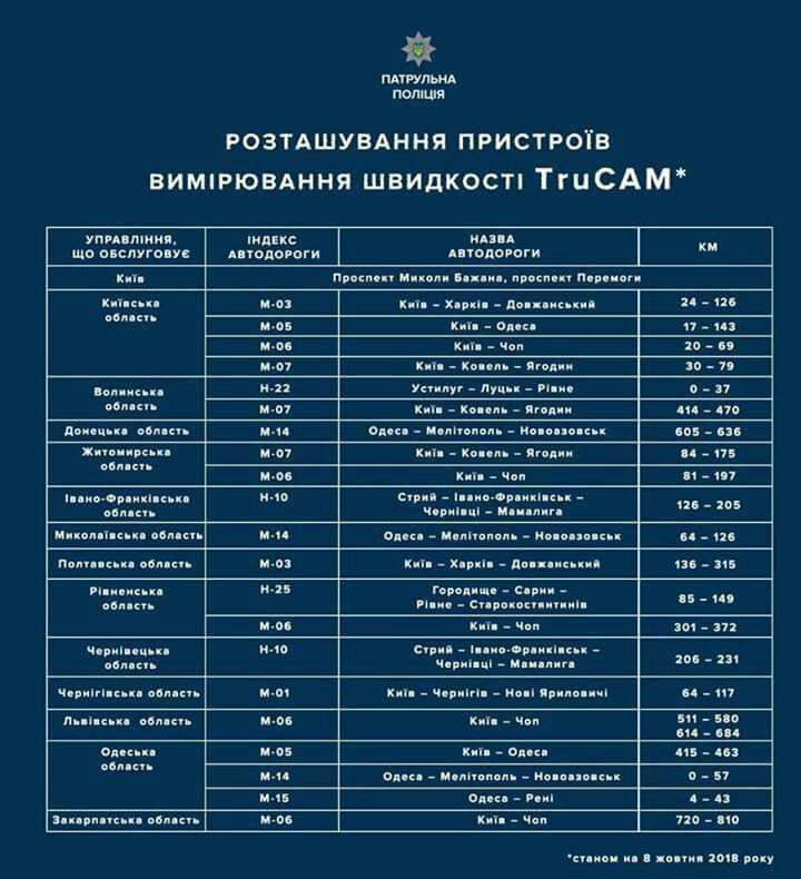 Проверки на дорогах: радары TruCam за месяц зафиксировали 5 тысяч правонарушений