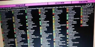 КНДР, Сирія, Іран та Зімбабве: названі 19 країн, що не проголосували за резолюцію по Криму - today.ua