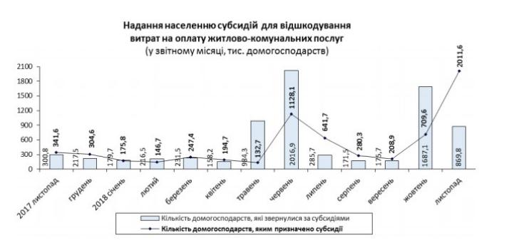 В Украине резко увеличилось количество получателей субсидии, - Госстат