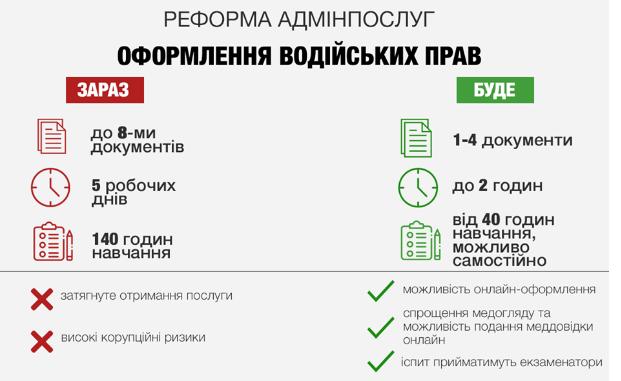Украинцам разрешат сдавать на права по-новому: что изменится