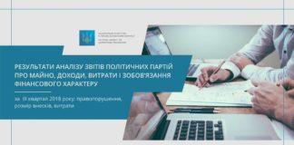 НАЗК знайшло більше 200 порушень у фінансових звітах політпартій - today.ua