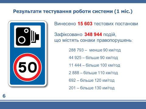 Полиция с помощью камер наблюдения выписала 15,5 тыс штрафов водителям