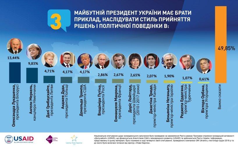 Лукашенко став найпопулярнішим закордонним політиком серед українців