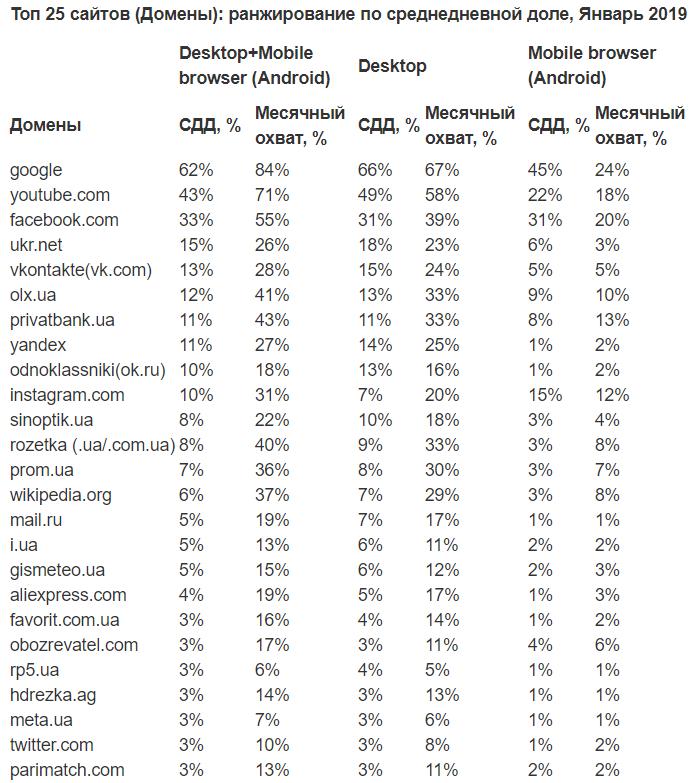 Сайт ПриватБанку увійшов до десятки найпопулярніших ресурсів в Україні