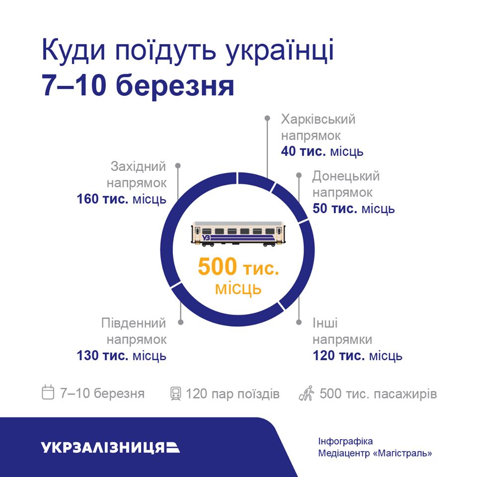 """На березневі свята """"Укрзалізниця"""" перевезе півмільйона пасажирів"""
