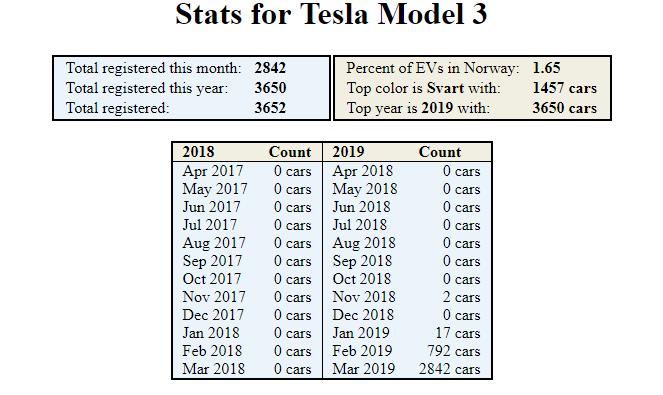 Tesla Model 3 встановила рекорд продажів у Норвегії