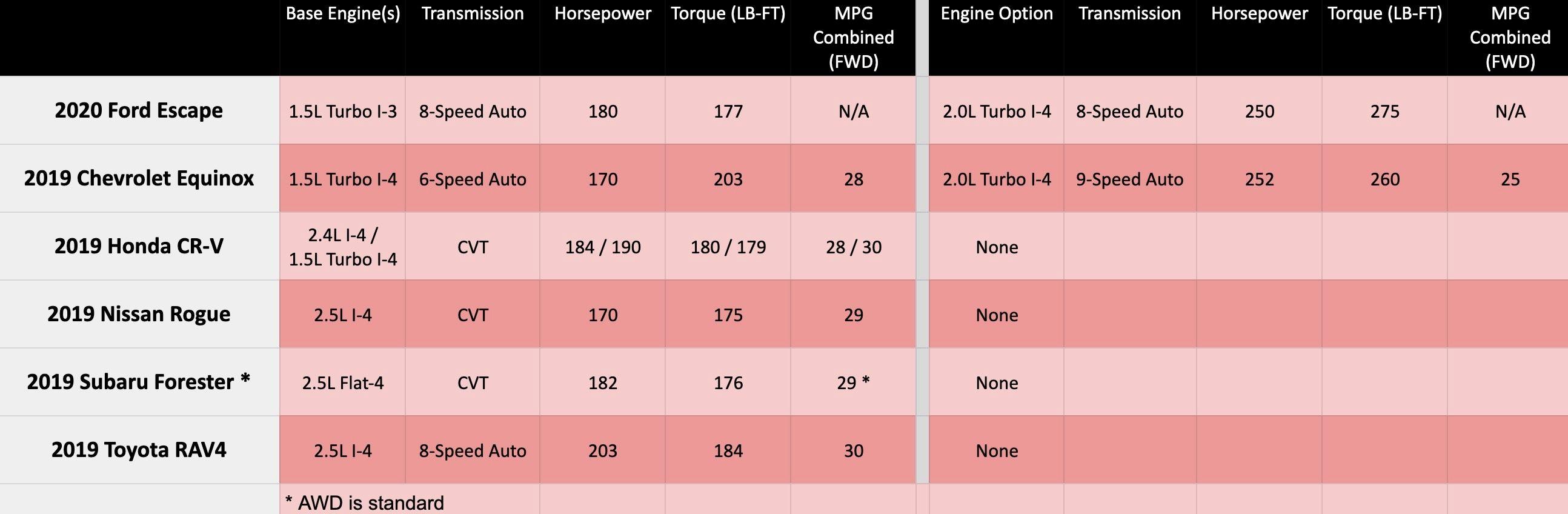 Новий Ford Kuga порівняли з іншими компактними кросоверами