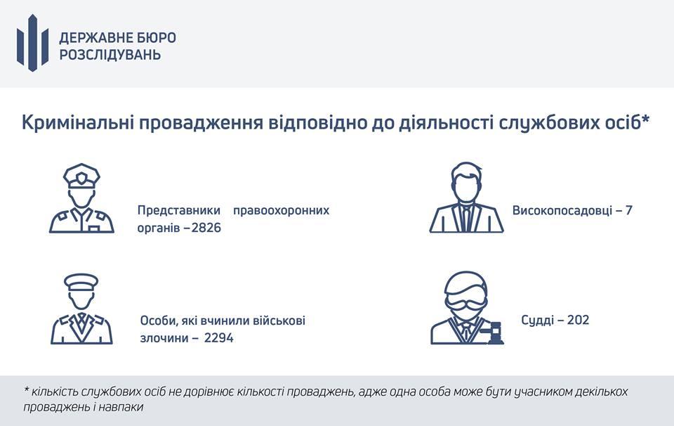 Сколько украинских правоохранителей являются фигурантами уголовных дел: цифры впечатляют