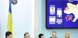 """ЦВК отримала 100% відомостей з протоколів ДВК"""" - today.ua"""