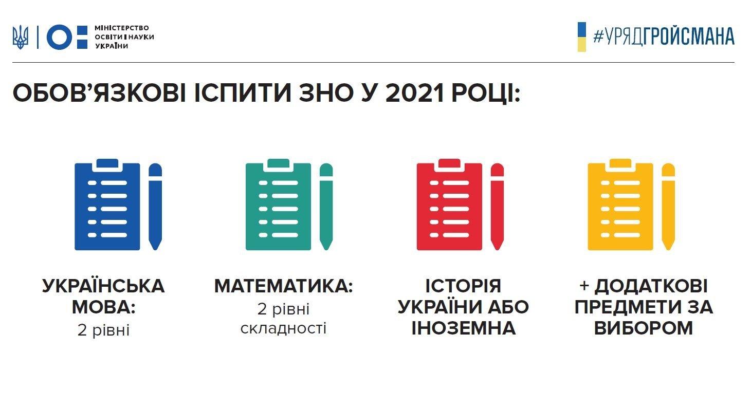 В Україні суттєво зміниться система складання ЗНО: стали відомі подробиці
