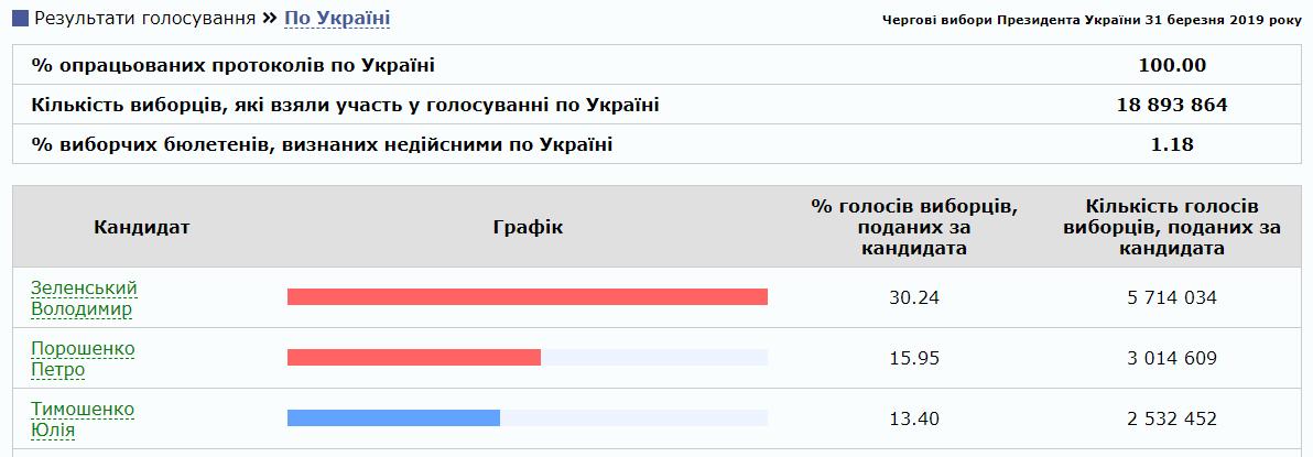 ЦВК оприлюднила результати 1-го туру виборів президента