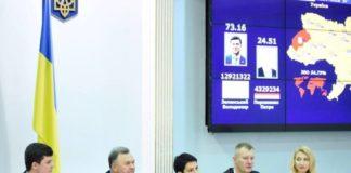 Стало відомо, коли ЦВК оголосить результати виборів президента - today.ua