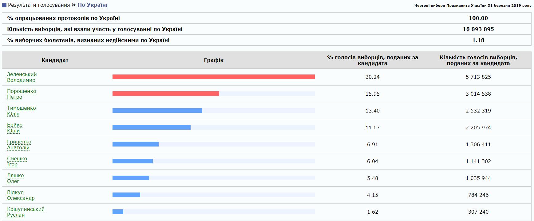 ЦВК підрахувала 100% голосів: опубліковано остаточні результати першого туру виборів