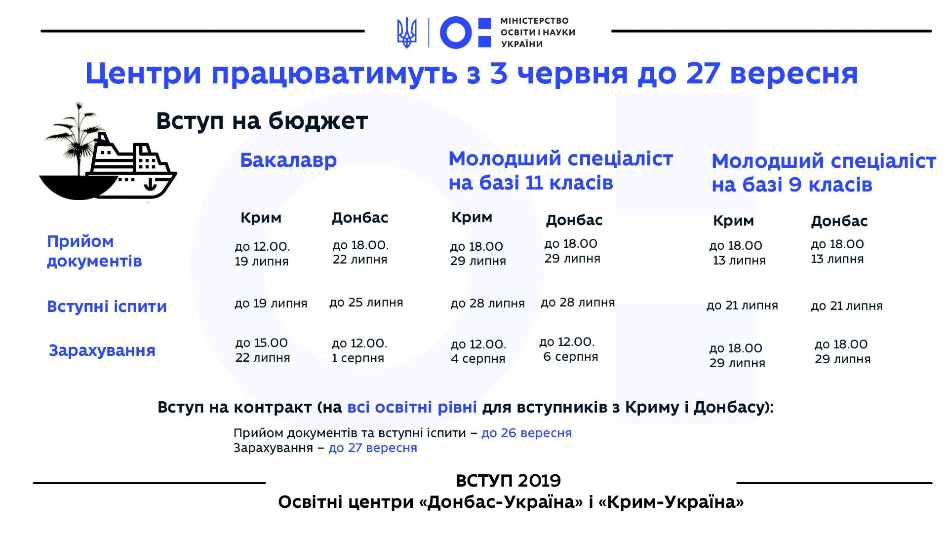 Як українцям з окупованих територій вступити до вишів за спрощеною системою: у Міносвіти пояснили