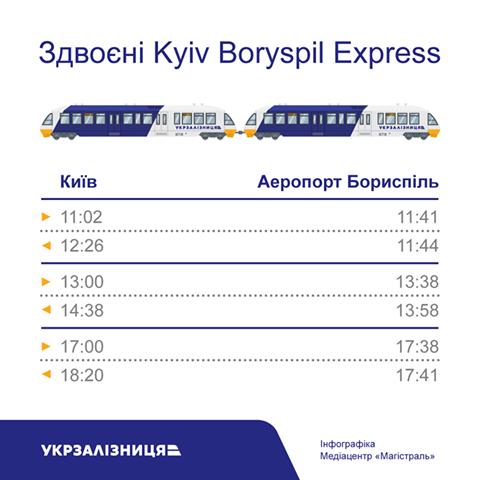 """""""Укрзалізниця"""" потроїть кількість тандемів до Борисполя"""