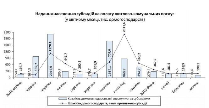 В Украине увеличилось количество получателей субсидий, - Госстат