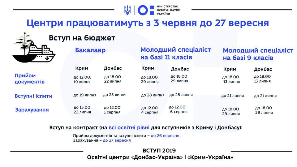 В Україні запрацювали освітні центри для абітурієнтів з окупованих територій
