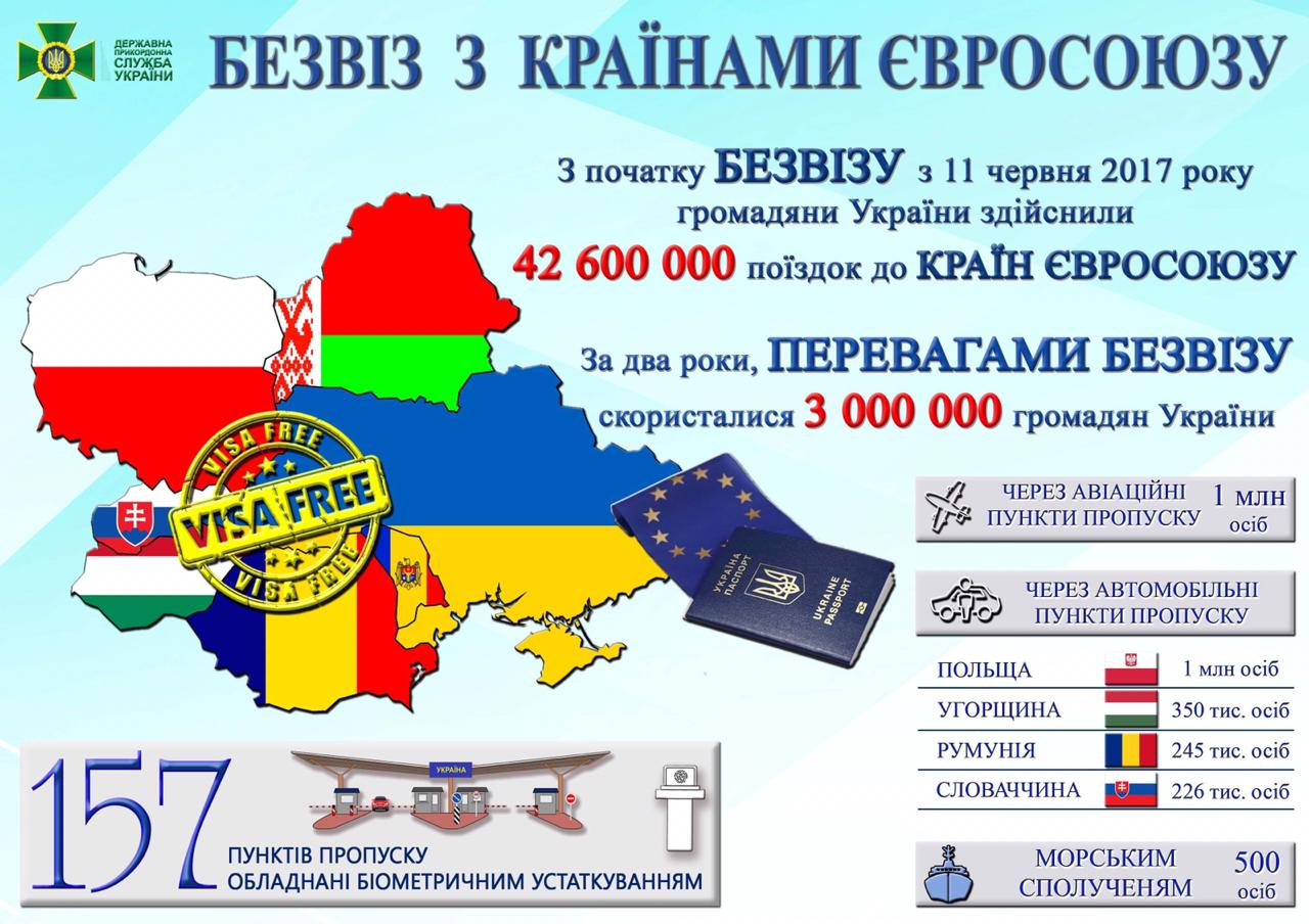 Стало відомо, скільки українців перетнули кордон ЄС за два роки безвізу