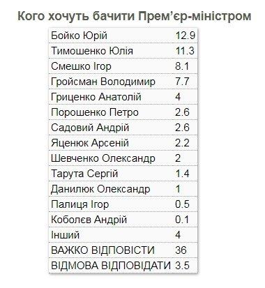 Українці склали рейтинг кандидатів у прем'єр-міністри: хто лідирує