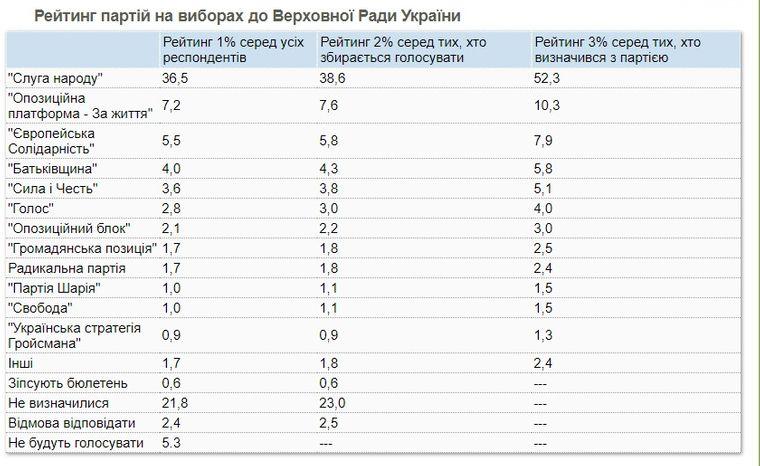 Вперше в рейтингах партія Смешка: опубліковано нові дані КМІС
