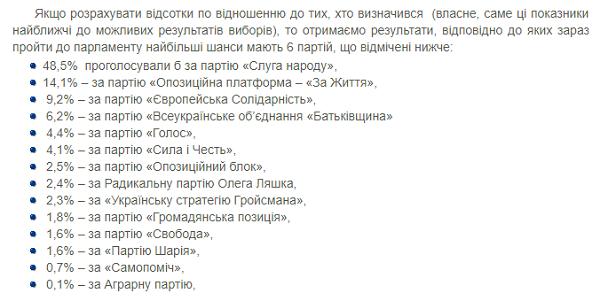 Партія Вакарчука може не потрапити до Верховної Ради: опубліковано свіжі рейтинги КМІС