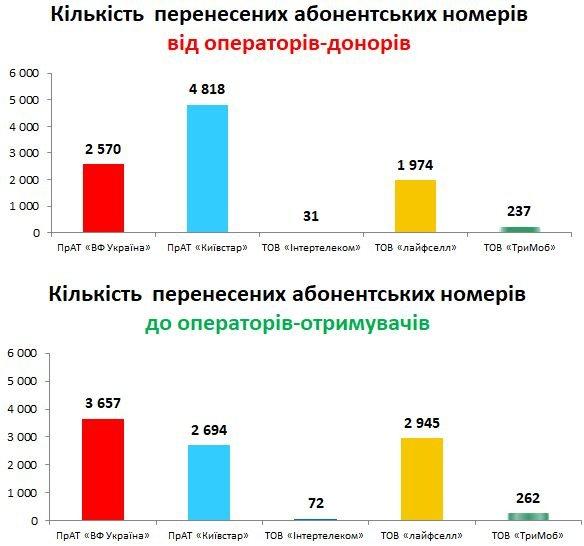 Киевстар продолжает терять своих абонентов из-за внедрения MNP