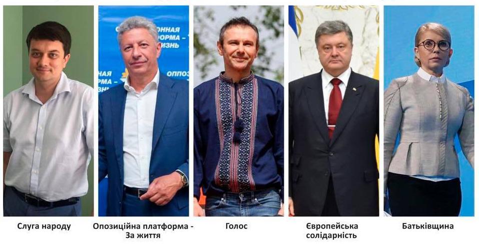 """""""Слуга народу"""" втрачає позиції: У Верховну Раду проходять п'ять партій"""