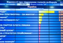 ЦИК подсчитала 100% голосов: как выглядит новый парламент - today.ua
