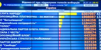 ЦВК підрахувала 100% голосів: як виглядає новий парламент - today.ua