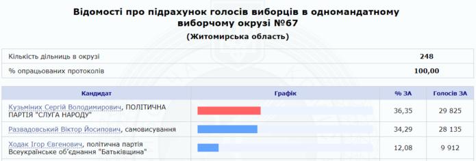 """Програв вибори: житомирський мільйонер перейшов на """"бюджетні"""" авто"""
