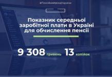 Понад 9,3 тис. грн: названо середню зарплату, від якої залежить розмір пенсії українців - today.ua