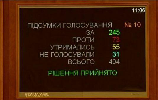 """""""Медведчук і Порошенко не підтримали"""": Верховна Рада ухвалила закон про імпічмент президента"""