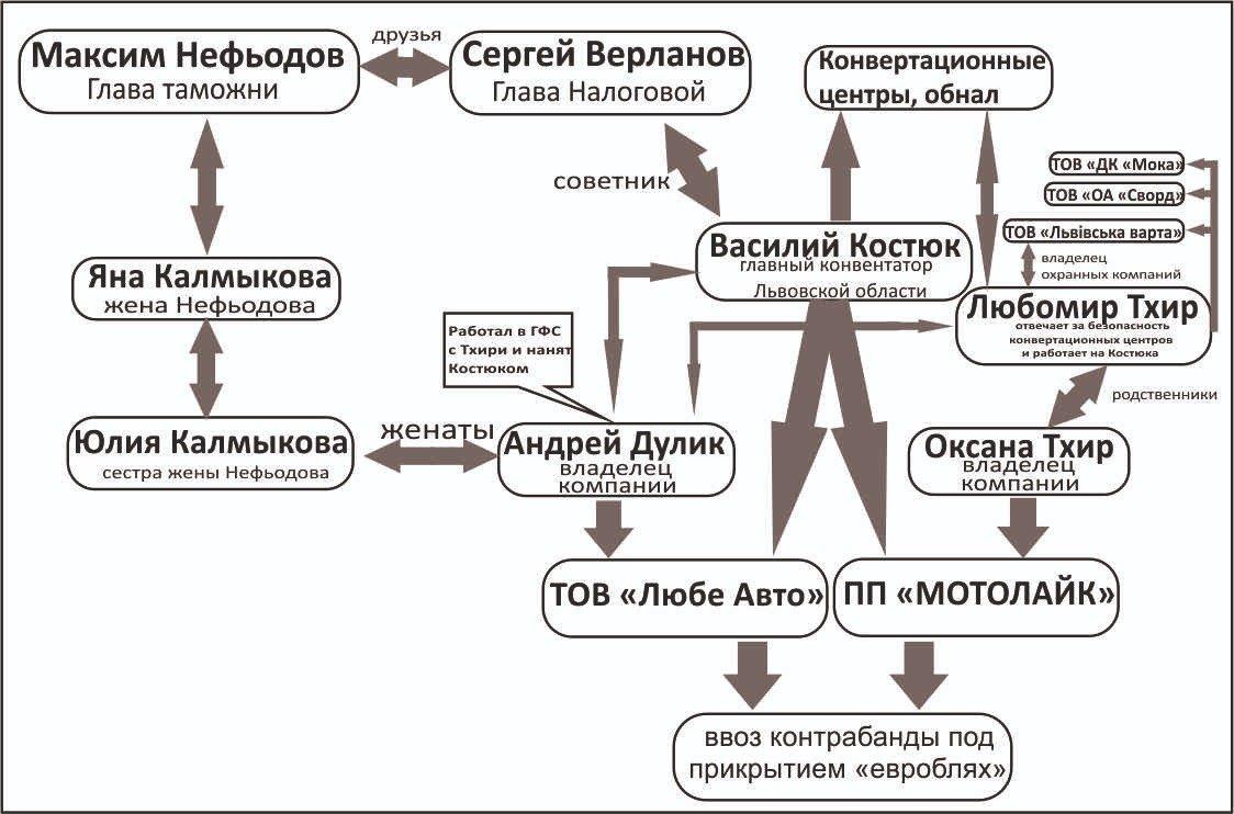 Відомий журналіст-розслідувач звинуватив Нефьодова у кришуванні контрабанди на митниці