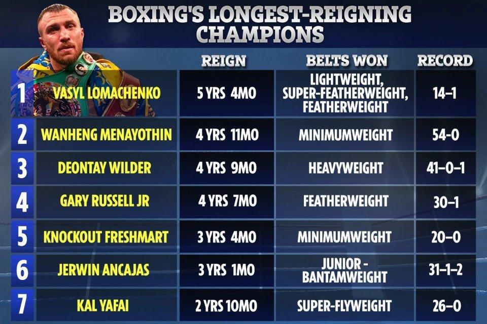 Ломаченко встановив ще один рекорд у боксі