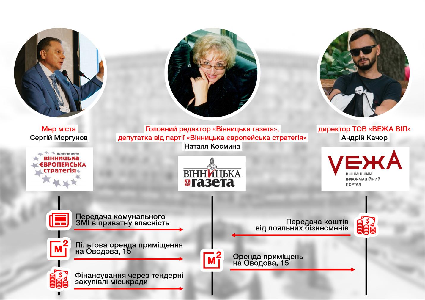 Вінницька міська рада потрапила в черговий корупційний скандал