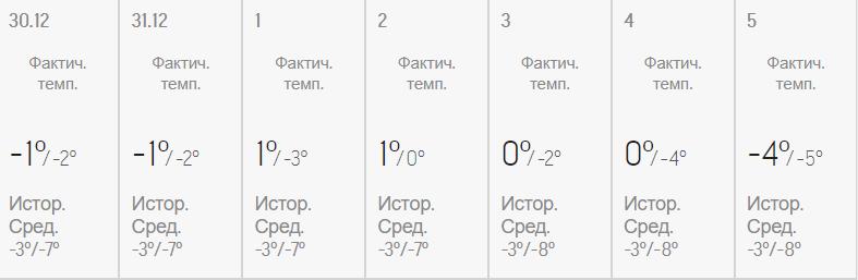 Погода в Украине на Новый год: синоптики рассказали, в каких областях будут снег и морозы