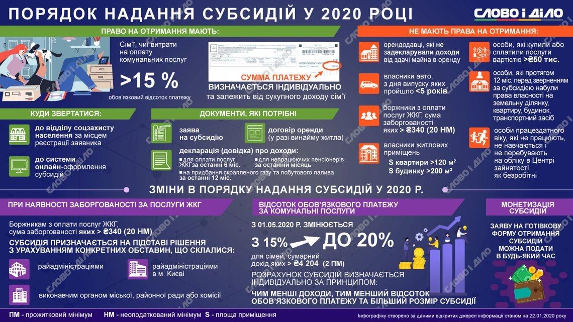 Субсидіантів в Україні стало менше: кого позбавили грошової допомоги