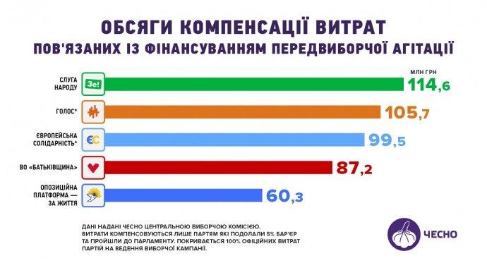 """""""Слуги народа"""" получили от государства почти 115 млн грн компенсации за избирательную кампанию"""