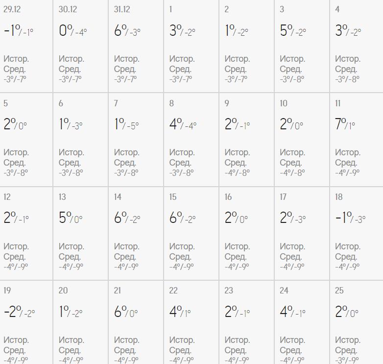 Аномальний лютий: синоптик озвучив прогноз погоди на найближчий місяць