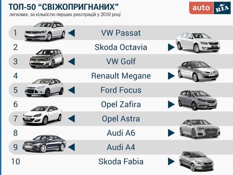 """Названы автомобили, которые в 2019 году чаще всего """"пригоняли"""" украинцы"""