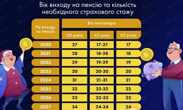 """Пенсія в Україні: як вийти на """"відпочинок"""" при відсутності стажу"""
