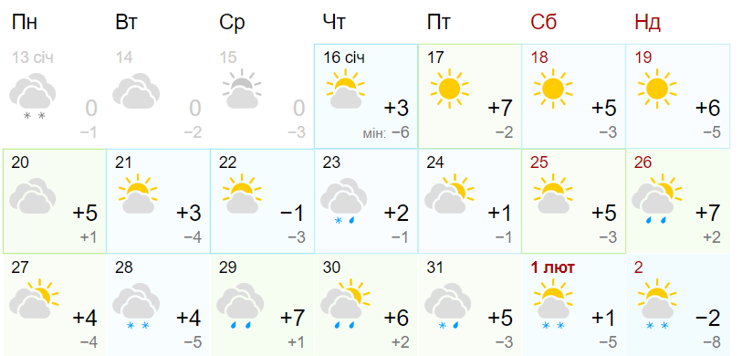 Потепління до +9: прогноз погоди на кінець січня від синоптиків Гісметео