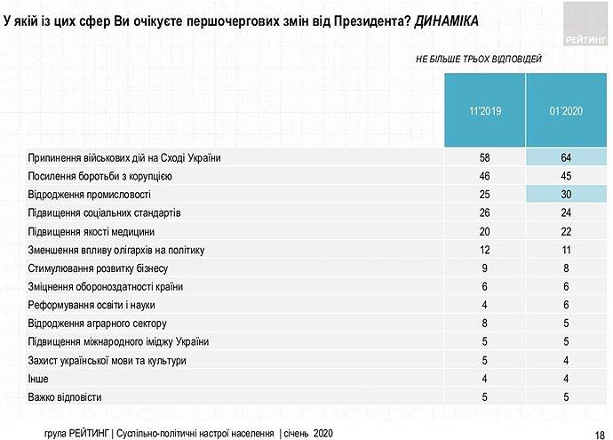 Прекращение войны и борьба с коррупцией: чего украинцы больше всего ждут от Зеленского
