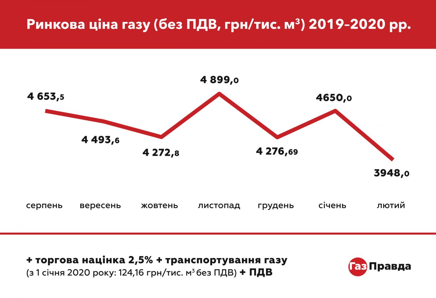 В феврале украинцы получили рекордно низкие платежки: как менялась цена на газ в последние полгода