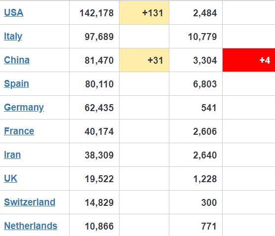 Коронавірус поширюється по Україні: оновлена статистика МОЗ на 30 березня