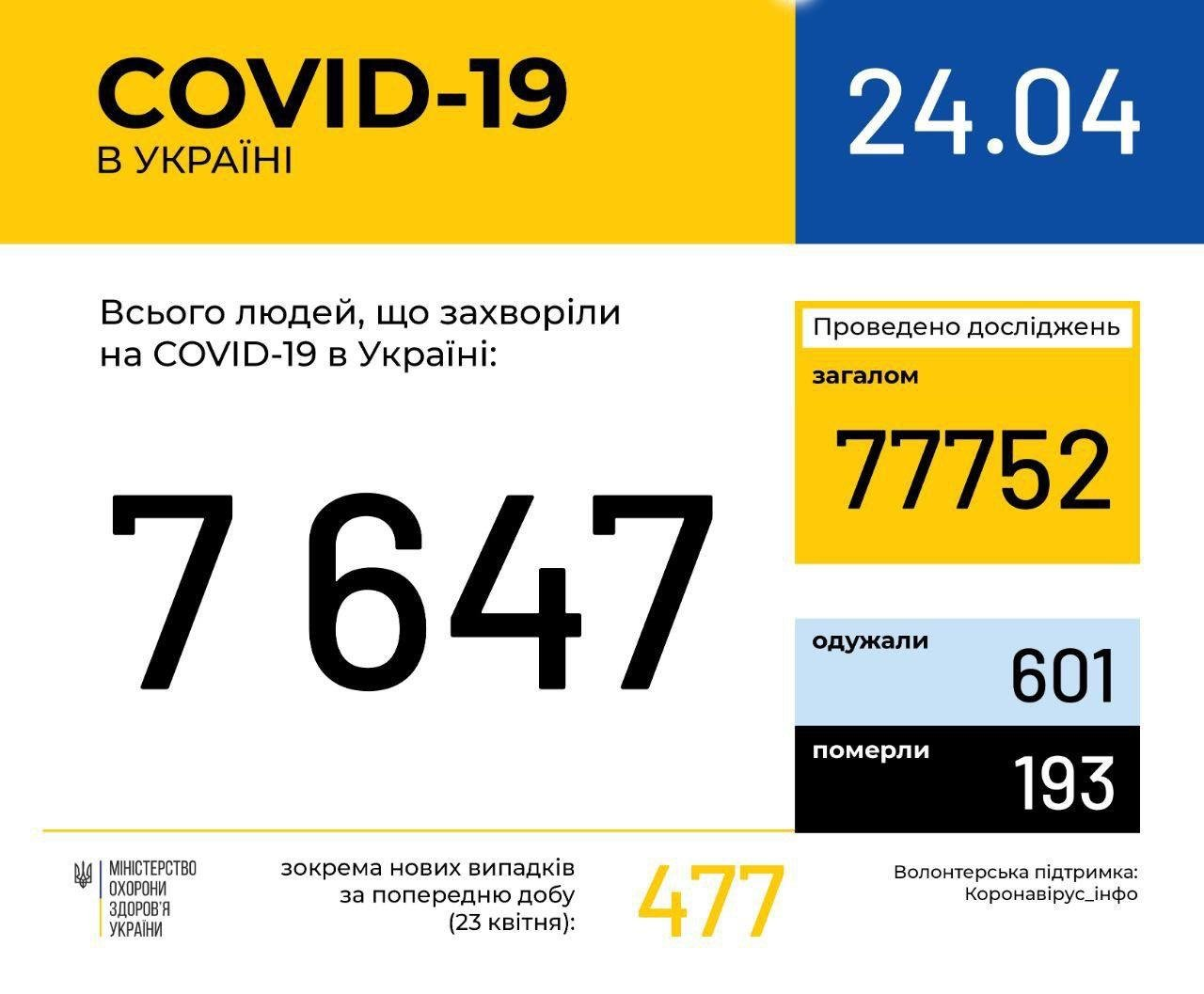Коронавирус в Украине: за сутки зафиксировано почти полтысячи новых случаев заражения