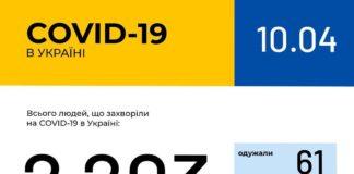 """Коронавірусом за добу в Україні захворіла рекордна кількість людей"""" - today.ua"""