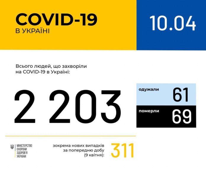 Коронавірусом за добу в Україні захворіла рекордна кількість людей - today.ua