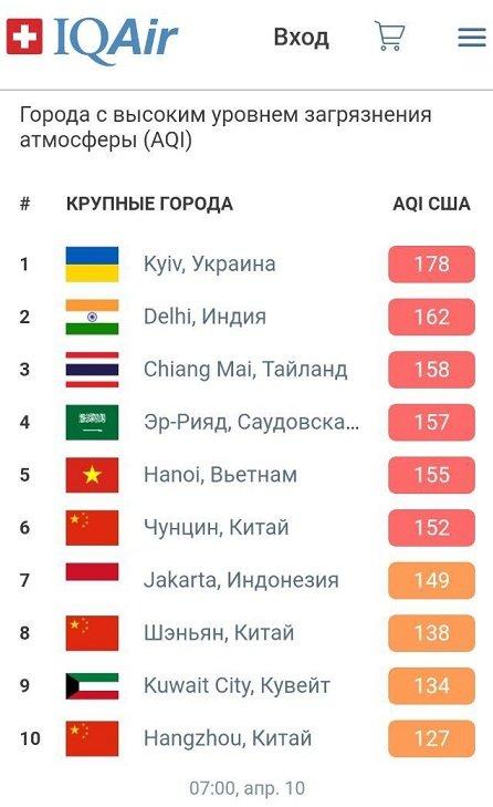 Киев на первом месте по загрязненности воздуха в мире